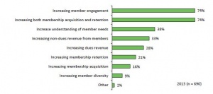 What Are Your Membership Marketing Goals?