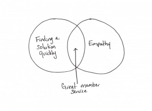 The Formula For Great Member Service