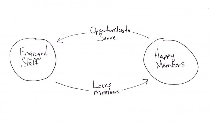 Cycle of member experience