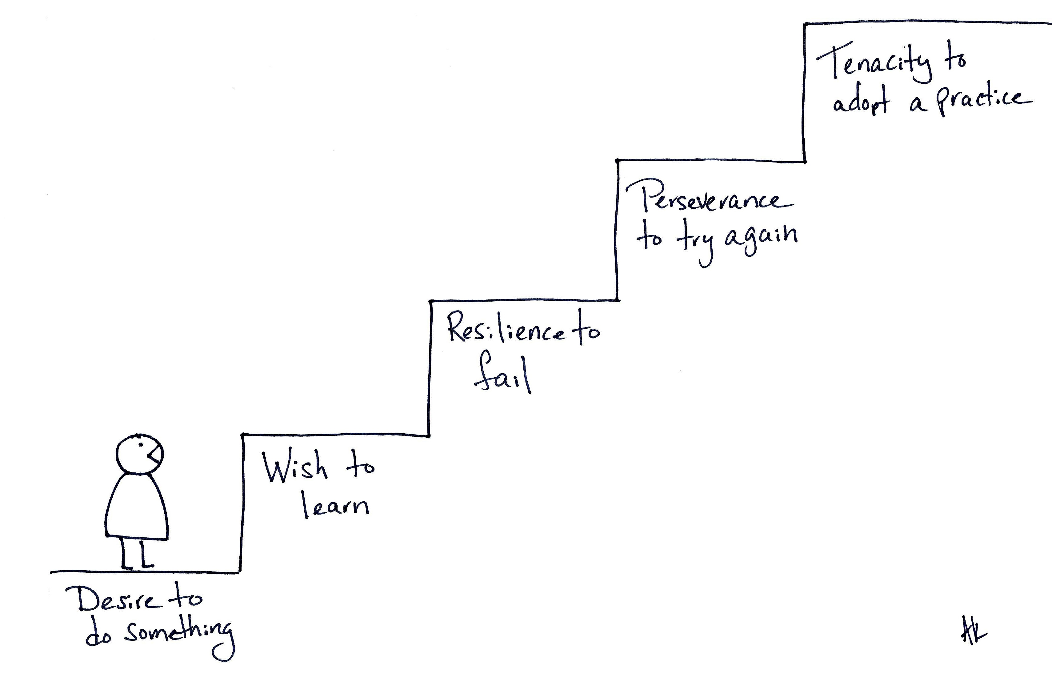 steps to success 5 steps to being successful at anything success at work, in relationships, in learning: here are the keys posted oct 16, 2014.