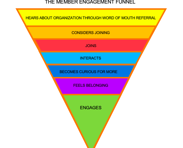 The Member Engagement Funnel