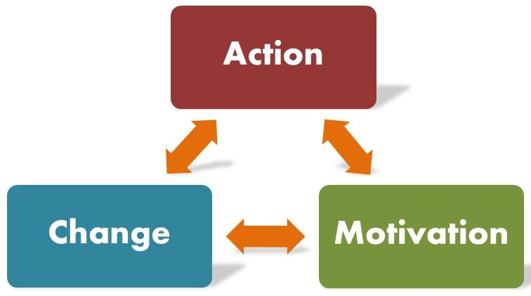 action motivation and change cropped