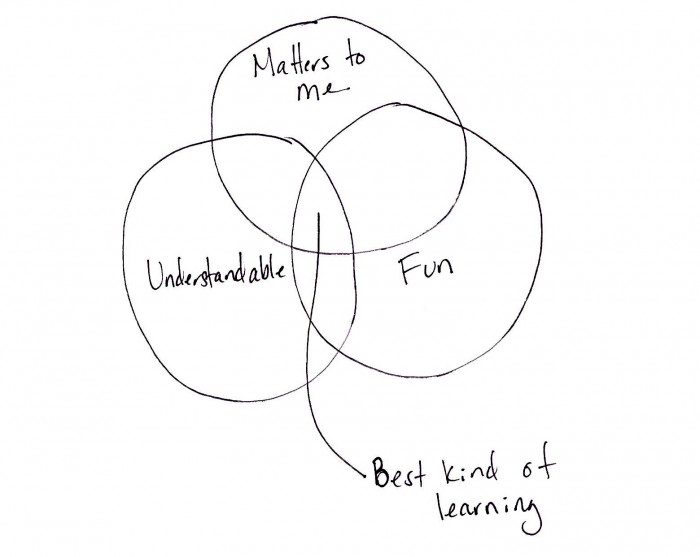 best kind of learning (2)