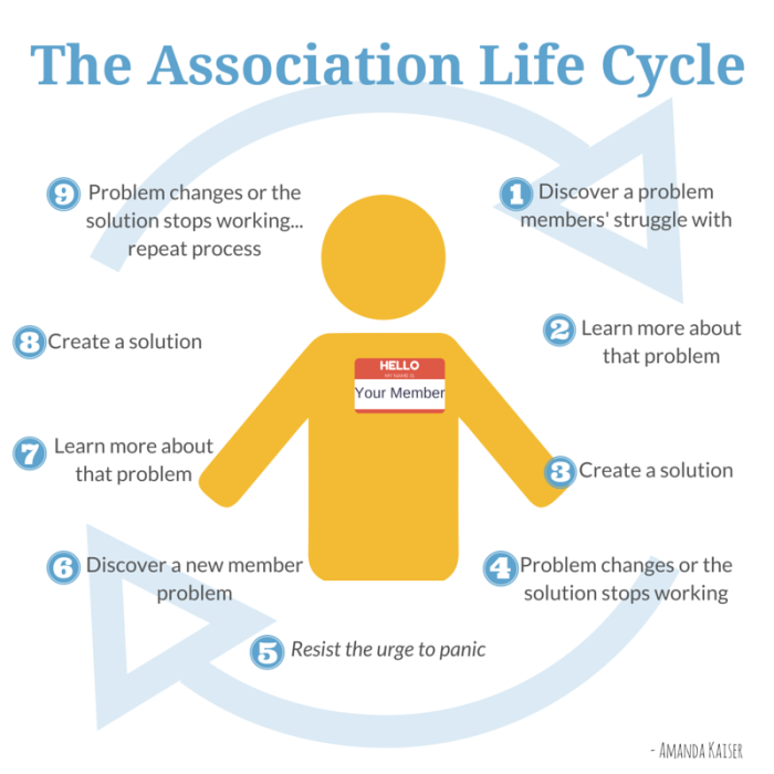 The Association Life Cycle